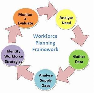 workforce plan template example - workforce planning schools