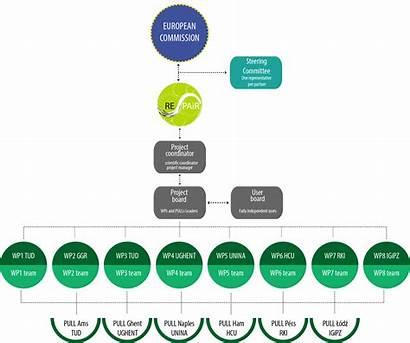 Structure Organizational Management Project Repair Managment