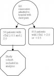 Cardiac Enzyme Levels Chart