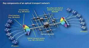 Google Fiber Network Diagram