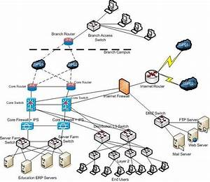 Hierarchical Campus Network Architecture 5 1 Requirement