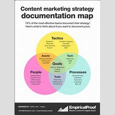 Content Marketing Strategy Document Map  Work Stuff  Content, Marketing, Journalism And More