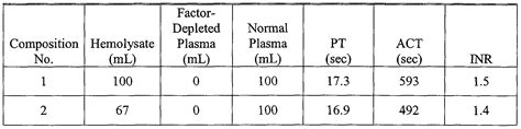 normal pt inr lab values foods to thin blood