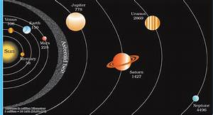 Draw A Diagram Showing The Eight Planets Of The So Toppr Com