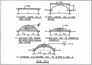 Arch Bridges  Types  Components And Shape