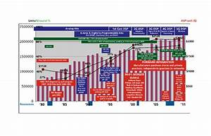 Hearing Aid History In One Chart Hearing Review