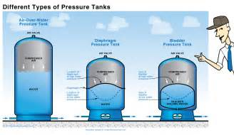 Images Types Of Water Tanks by Water Pressure Switch Wiring Diagram Square D Water Get