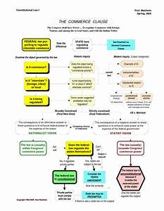 Constitutional Law Commerce Clause Flowchart More   law ...