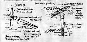 Windgenerator Selber Bauen : windrad selber bauen auto lichtmaschine dynamische amortisationsrechnung formel ~ Orissabook.com Haus und Dekorationen