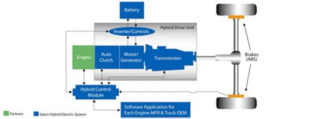 Hybrid Electric Vehicle Systems Overview