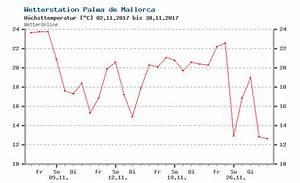 Wetter R U00fcckblick Palma De Mallorca