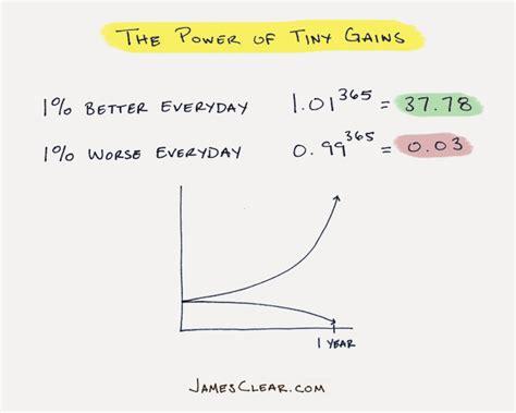 build   habit    strategy guide