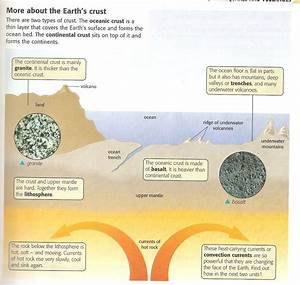 Tectonics  Earths Crust Diagram  Homework For 9y3 And 9x3