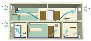 Ventilation Mécanique Répartie : vmr la ventilation m canique r partie ~ Melissatoandfro.com Idées de Décoration