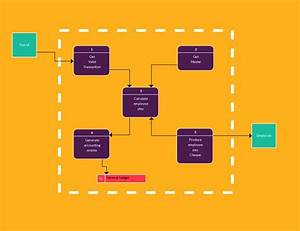 25 Best Data Flow Diagram Images On Pinterest
