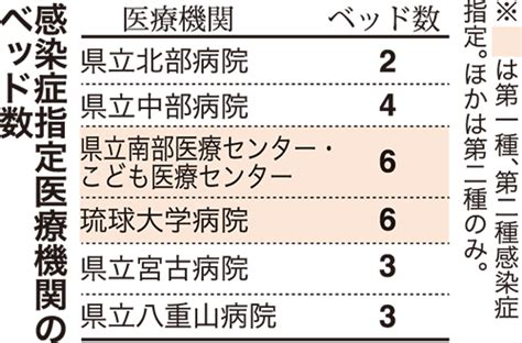 沖縄 コロナ 感染 者