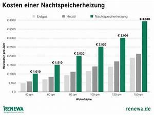 Entsorgung Asbest Kosten : nachtspeicherheizung entsorgung austausch aus einer hand ~ Frokenaadalensverden.com Haus und Dekorationen