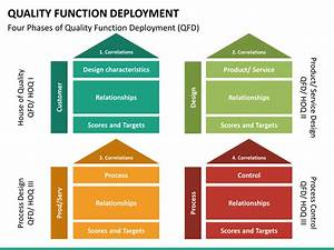 Quality Function Deployment  Qfd  Powerpoint Template