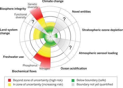 Planetary boundaries: Guiding human development on a