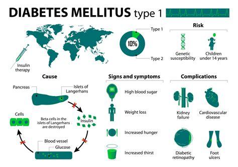 In Diabetes Mellitus Could Antibiotic Use Lead To Type 1 Diabetes