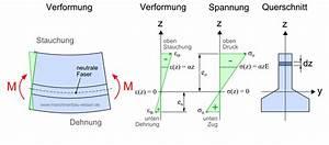 Spannung Berechnen Mechanik : biegebelastung berechnen metallteile verbinden ~ Themetempest.com Abrechnung