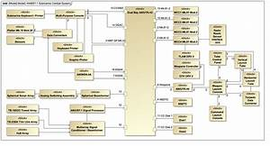 Submarine Warfare Federated Tactical Systems