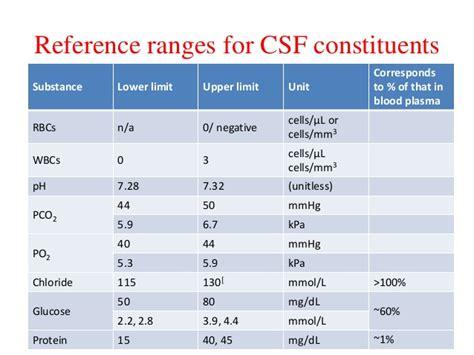 csf seminar