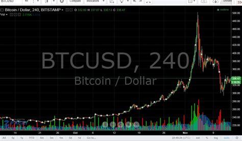 bitcoin price bitcoin charts trading tools