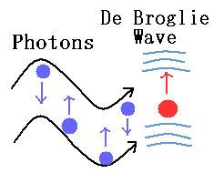 Photons (particles or electromagnetic waves?)