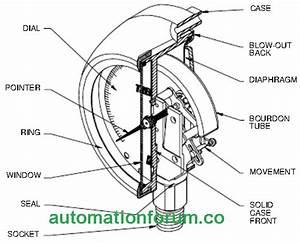 How Does A Bourdon Tube Gauge Work
