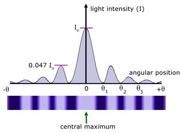 diffraction  light waves   level physics tutor