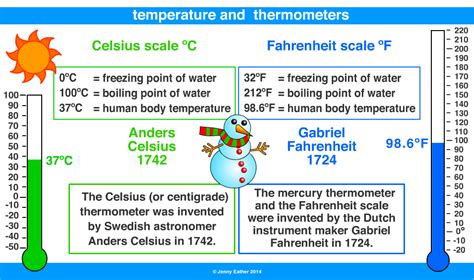 temperature a maths dictionary for reference by eather
