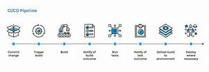 Understanding The Ci  Cd Pipeline  What It Is  Why It