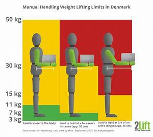 Lift And Carry  Push And Pull Guidelines  Manual Handling