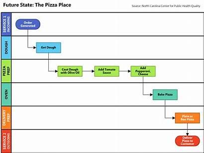 Swimlane Process State Mapping Project Health Business