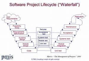Agile versus Wa... Waterfall Methodology
