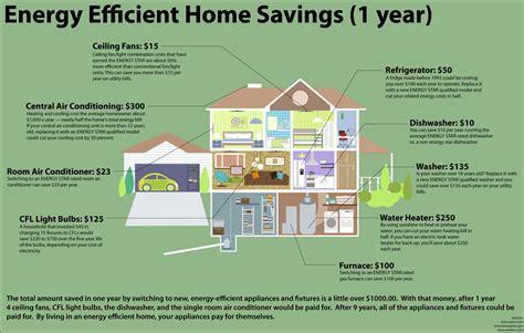 Энергоэффективный дом плюсы и минусы