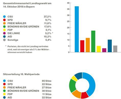 Juni ist der letzte stimmungstest vor der bundestagswahl. Landtagswahl 2018: Amtliches Endergebnis | Bayerischer Landtag
