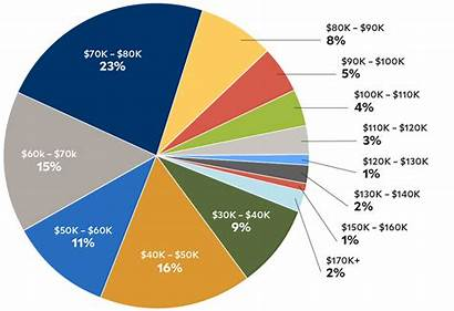 Salary Pie Chart Employment Responses Yale Environment