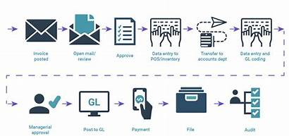 Payable Accounts Flow Automation Process Payables Cost