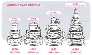 wedding cakes prices wedding cake prices 10 factors to consider idea in 2017 wedding