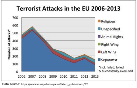 cuando europa era  infierno por el terrorismo europeo