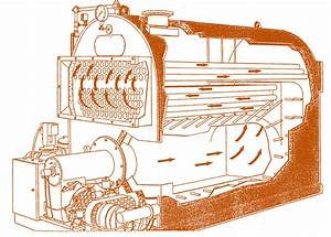 Boiler Basics And Types Of Boilers  Differences