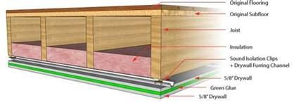 sound proofing basement ceilings basement ideas