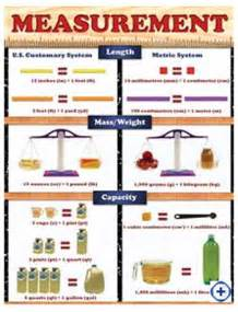 Metric Units of Measurement Conversion Chart for Kids