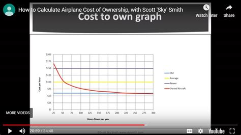 Talk to your insurance provider. How to Calculate Cessna Cost of Ownership: The Webinar ...
