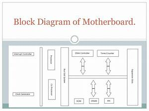 Block Diagram Of Motherboard