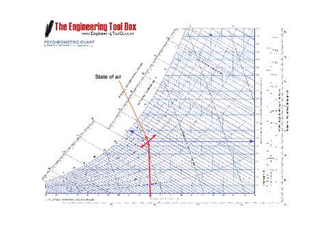 Hr Diagram In Celsiu by Psychrometric Terms