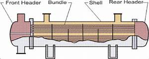 7  Major Parts Of Shell And Tube Heat Exchanger