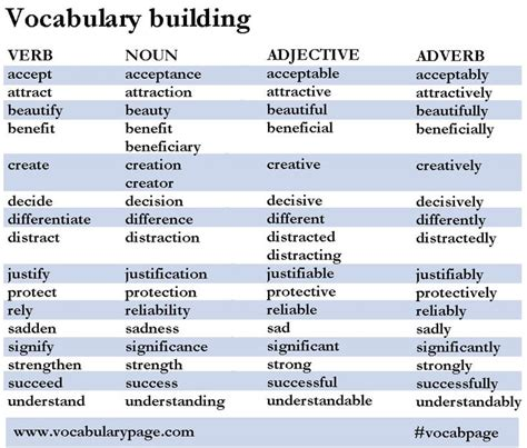 25 best ideas about vocabulary building on